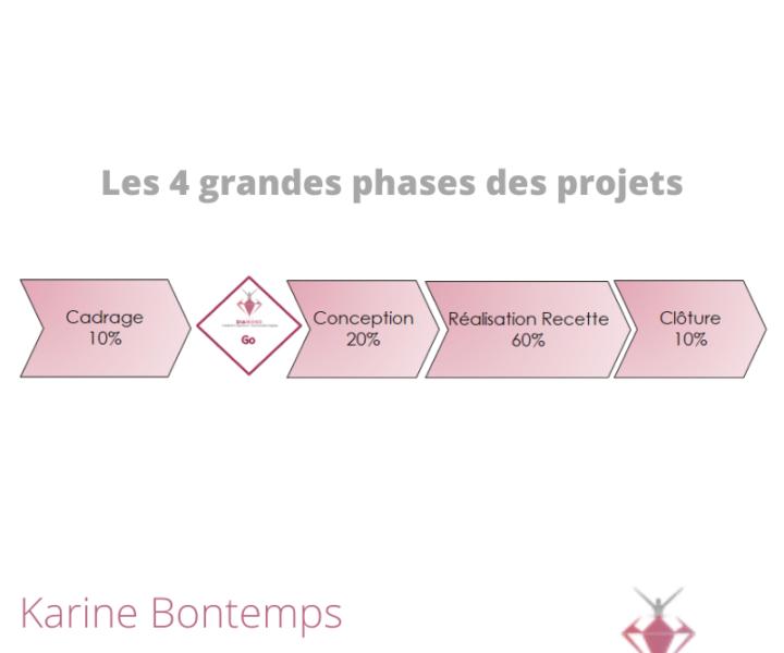 Les quatre grandes phases projet