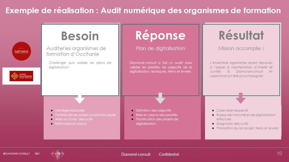 Audit numérique